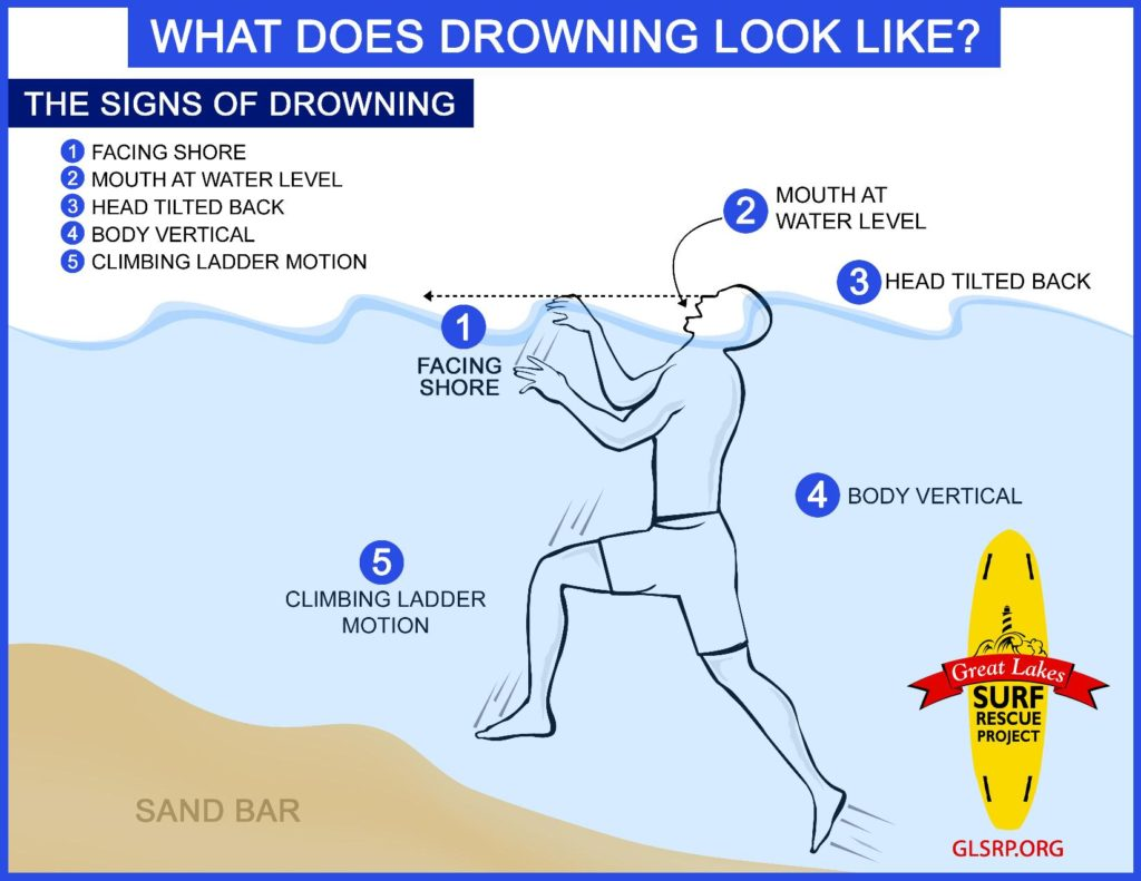 Signs of drowning pic