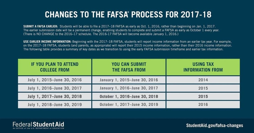 Changes in FAFSA reporting requirements