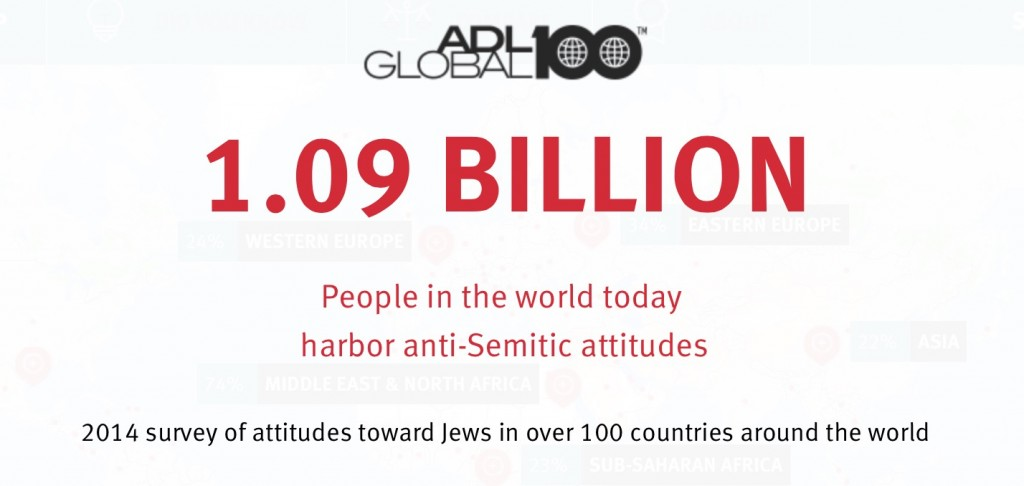 Anti-semitic statistics
