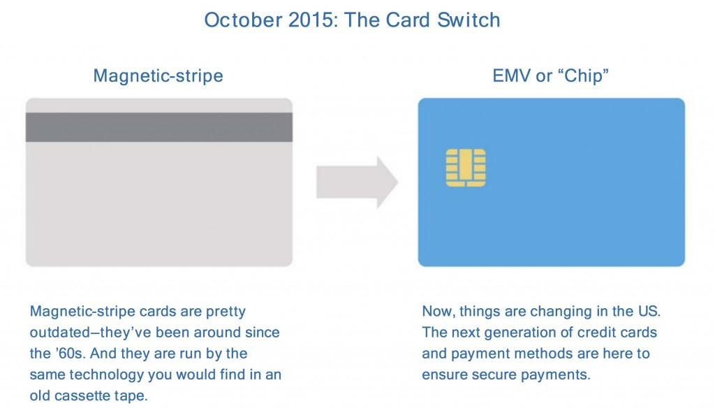 EMV chip payment technology