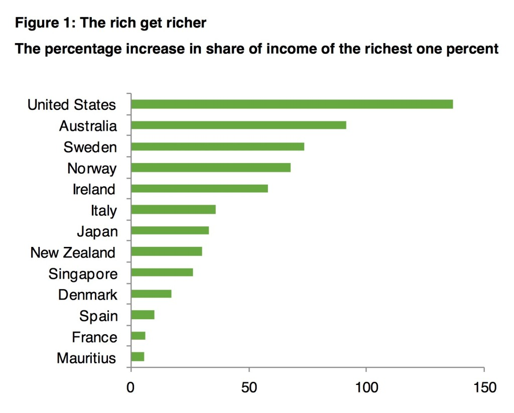 Rich get richer graph