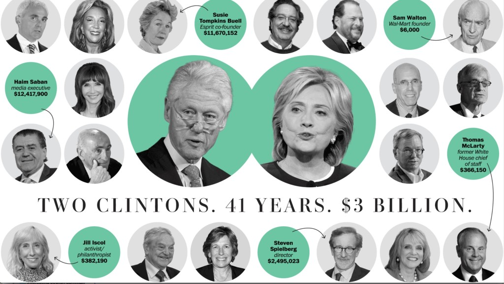 Clinton Donor Network