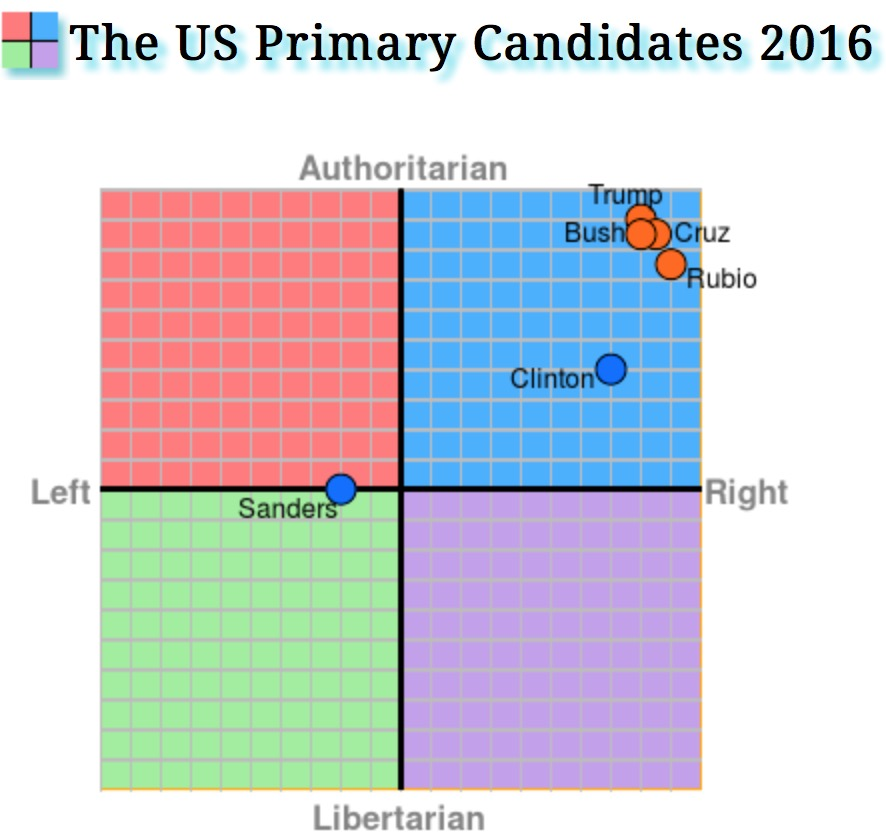 Political Compass Screenshot