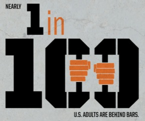 Almost 1 in 100 Americans behind bars