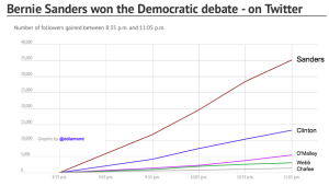 Twitter followers gained during DemDebate